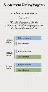 Süddeutsche Zeitung_Lärmbelästigung